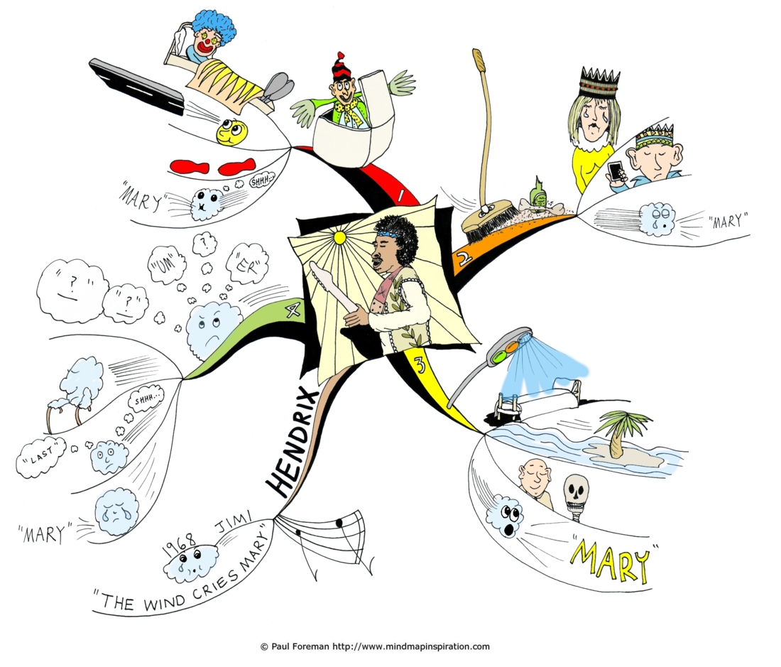 The Wind Cries Mary Mind Map