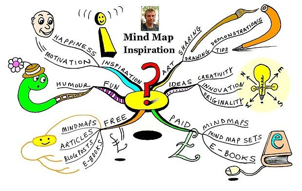 how to create a mind map in pages